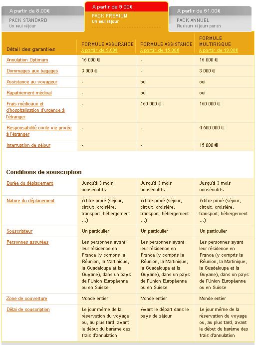 Mondial Assistance pack premium