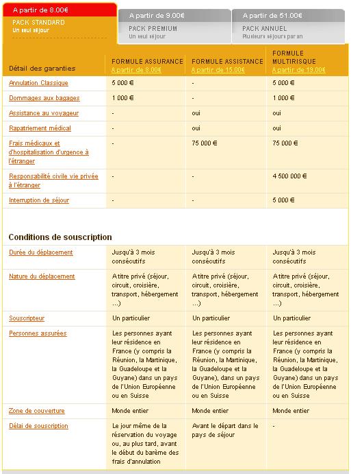 Mondial Assistance pack standard