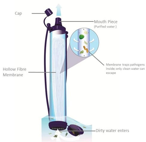 Principe de filtration de la paille LifeStraw®